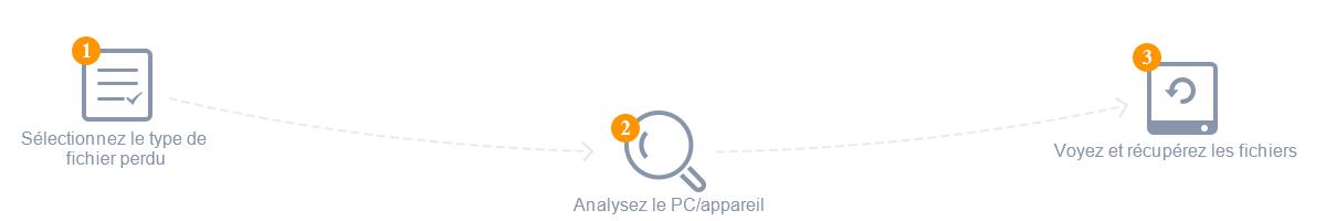 logiciel récupération de données pc